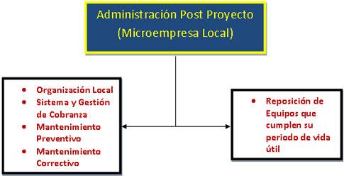 Administración Post Proyecto