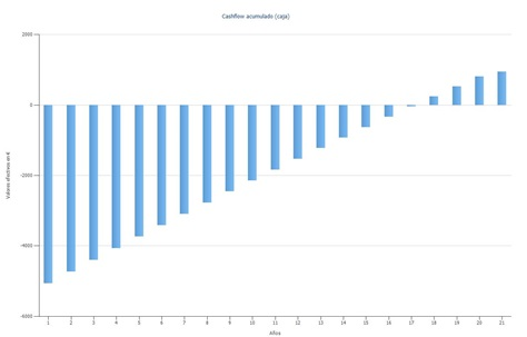 Análisis de datos económicos de costo de energía solar