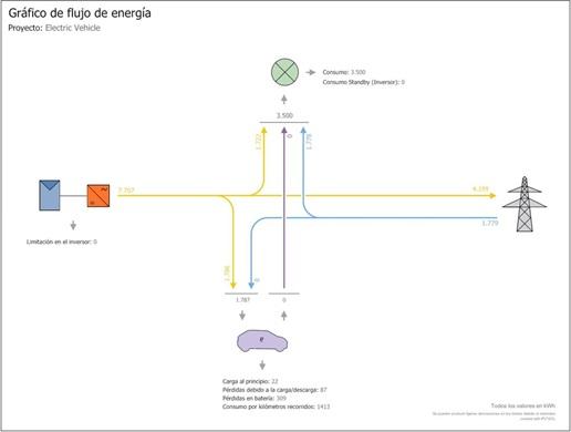 Funcionamiento de vehículos eléctricos